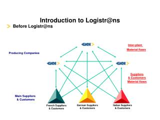 Introduction to Logistr@ns
