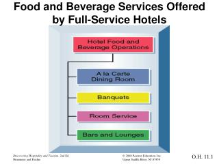 Food and Beverage Services Offered  by Full-Service Hotels