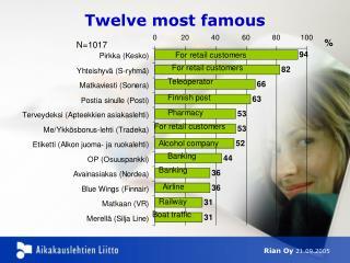 Twelve most famous