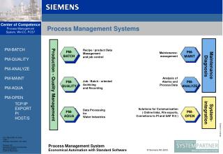 Process Management Systems