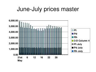 June-July prices master