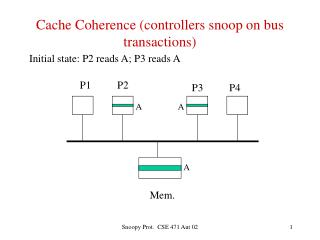 Cache Coherence (controllers snoop on bus transactions)