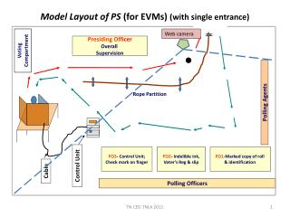 Model Layout of PS  (for EVMs)  (with single entrance)