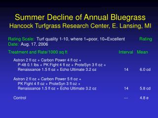 Summer Decline of Annual Bluegrass Hancock Turfgrass Research Center, E. Lansing, MI