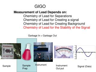 Measurement of Lead Depends on: 	Chemistry of Lead for Separations