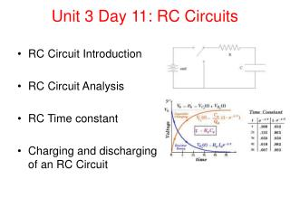Unit 3 Day 11: RC Circuits