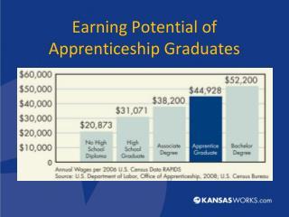 Earning Potential of Apprenticeship Graduates