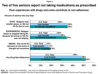 Two of five seniors report not taking medications as prescribed
