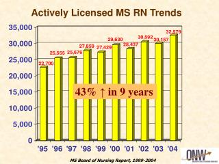 Actively Licensed MS RN Trends