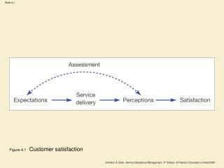 Figure 4.1   Customer satisfaction