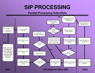SIP PROCESSING Parallel Processing Submittals