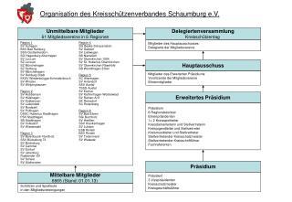 Organisation des Kreisschützenverbandes Schaumburg e.V.