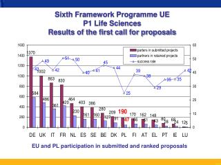 Sixth Framework Programme UE P1 Life Sciences Results of the first call for proposals