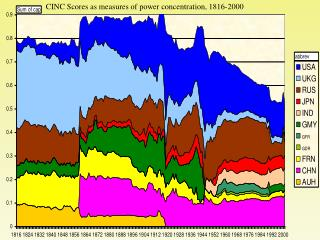 CINC Scores as measures of power concentration, 1816-2000