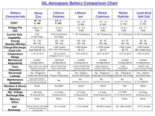 SIL Aerospace Battery Comparison Chart
