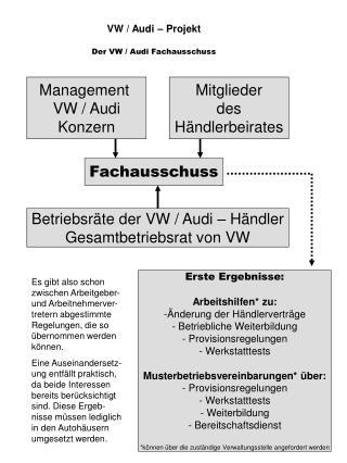 VW / Audi – Projekt Der VW / Audi Fachausschuss