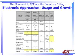The Movement to EDR and the Impact on Editing: Electronic Approaches: Usage and Growth