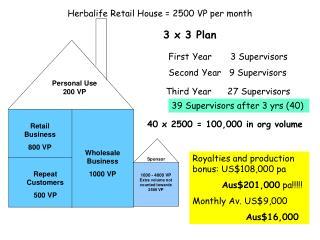 Herbalife  Retail House = 2500 VP per month