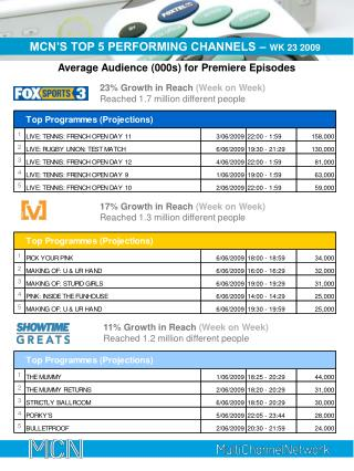 MCN'S TOP 5 PERFORMING CHANNELS –  WK 23 2009