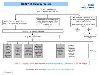 WS QP11A Pathway Process