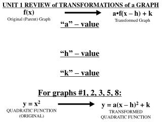 UNIT 1 REVIEW of TRANSFORMATIONS of a GRAPH