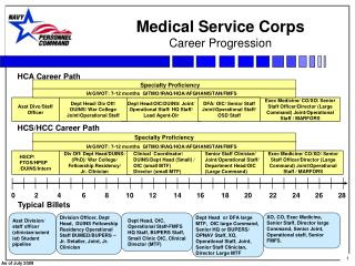 Medical Service Corps   Career Progression