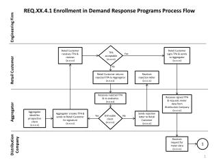 REQ.XX.4.1 Enrollment in Demand Response Programs Process Flow