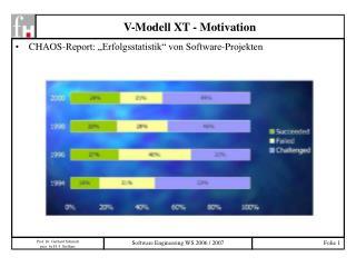 V-Modell XT - Motivation