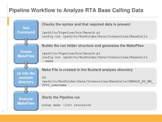 Pipeline Workflow to Analyze RTA Base Calling Data