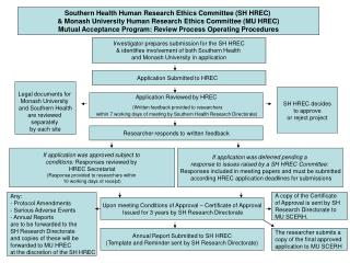 Southern Health Human Research Ethics Committee (SH HREC)