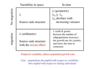 Variability in space