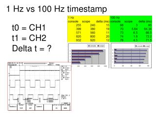 1 Hz vs 100 Hz timestamp