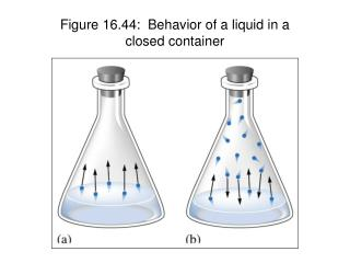 Figure 16.44:  Behavior of a liquid in a  closed container