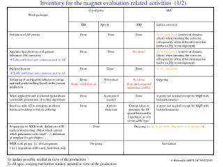 Inventory for the magnet evaluation related activities  (1/2)