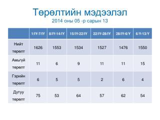 Төрөлтийн мэдээлэл 2014 оны 05 -р сарын  13
