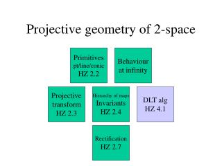 Projective geometry of 2-space