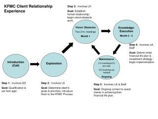KFMC Client Relationship Experience
