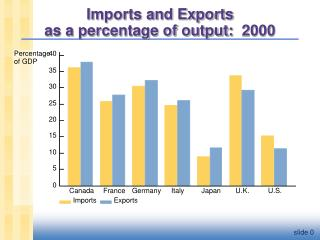 Imports and Exports  as a percentage of output:  2000