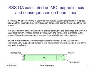 SSS GA calculated on MQ magnetic axis and consequences on beam lines