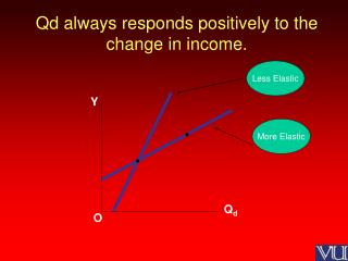 Qd always responds positively to the change in income.