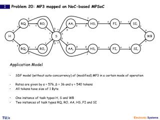 Problem 20: MP3 mapped on NoC-based MPSoC