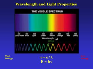 Wavelength and Light Properties