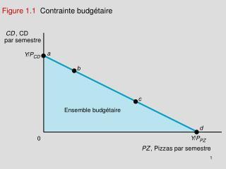 Figure 1.1   Contrainte budgétaire
