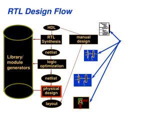 RTL Design Flow
