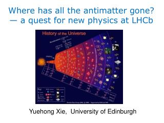 Where has all the antimatter gone? � a quest for new physics at LHCb