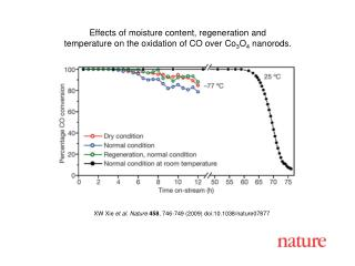 XW Xie et al.  Nature 458 , 746-749 (2009) doi:10.1038/nature07877