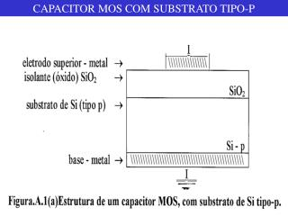 CAPACITOR MOS COM SUBSTRATO TIPO-P