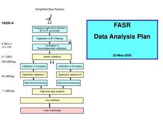 FASR-A 6 Gb/s x  2 x 100 0.1 GB/s 400 GB/day 50 GB/day ~1 GB/day