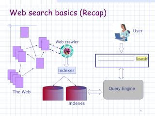 Web search basics (Recap)
