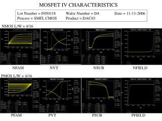 MOSFET IV CHARACTERISTICS